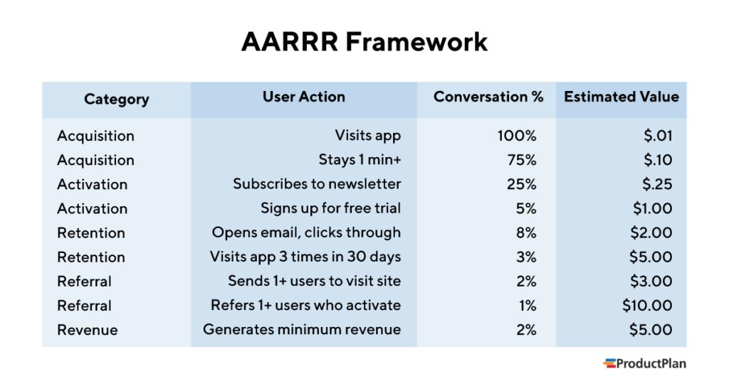 aarrr-framework-1024x536-png